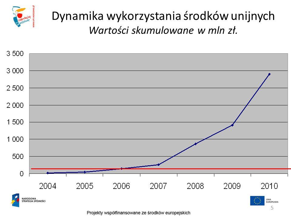 5 Dynamika wykorzystania środków unijnych Wartości skumulowane w mln zł.