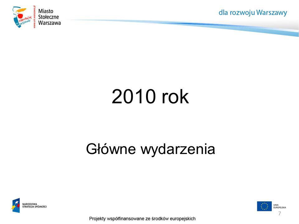 18 Rozliczenia Kluczowe projekty: – Ochrona środowiska (2013) Dokończenie III i IV fazy projektu wodno-ściekowego, – Transport publiczny (2014) II linia metra (2014) Projekty tramwajowe (2014) SKM (2012) – Kultura (2013) Centrum Nauki Kopernik, (2011) – Projekty drogowe (2013) Trasa Mostu Pólnocnego (2012) Ul.