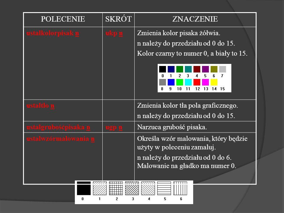 POLECENIESKRÓTZNACZENIE ustalkolorpisak nukp nZmienia kolor pisaka żółwia. n należy do przedziału od 0 do 15. Kolor czarny to numer 0, a biały to 15.