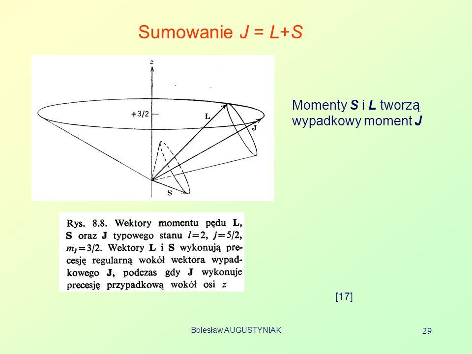 Bolesław AUGUSTYNIAK 29 Sumowanie J = L+S [17] Momenty S i L tworzą wypadkowy moment J
