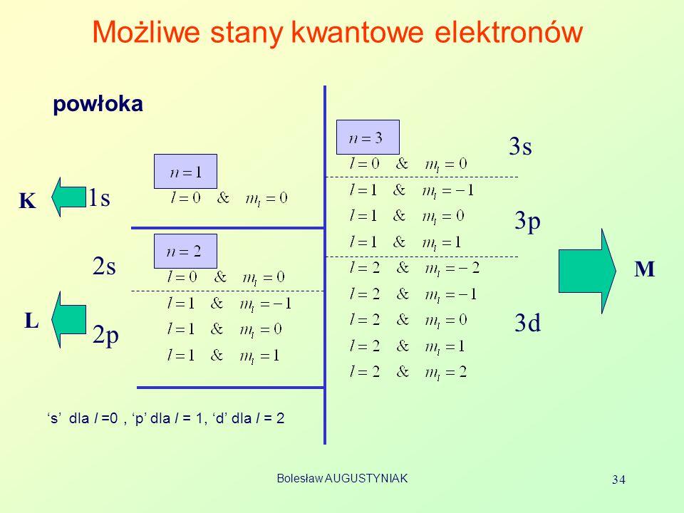 Bolesław AUGUSTYNIAK 34 Możliwe stany kwantowe elektronów 1s 2s 2p 3s 3p 3d L M K powłoka s dla l =0, p dla l = 1, d dla l = 2