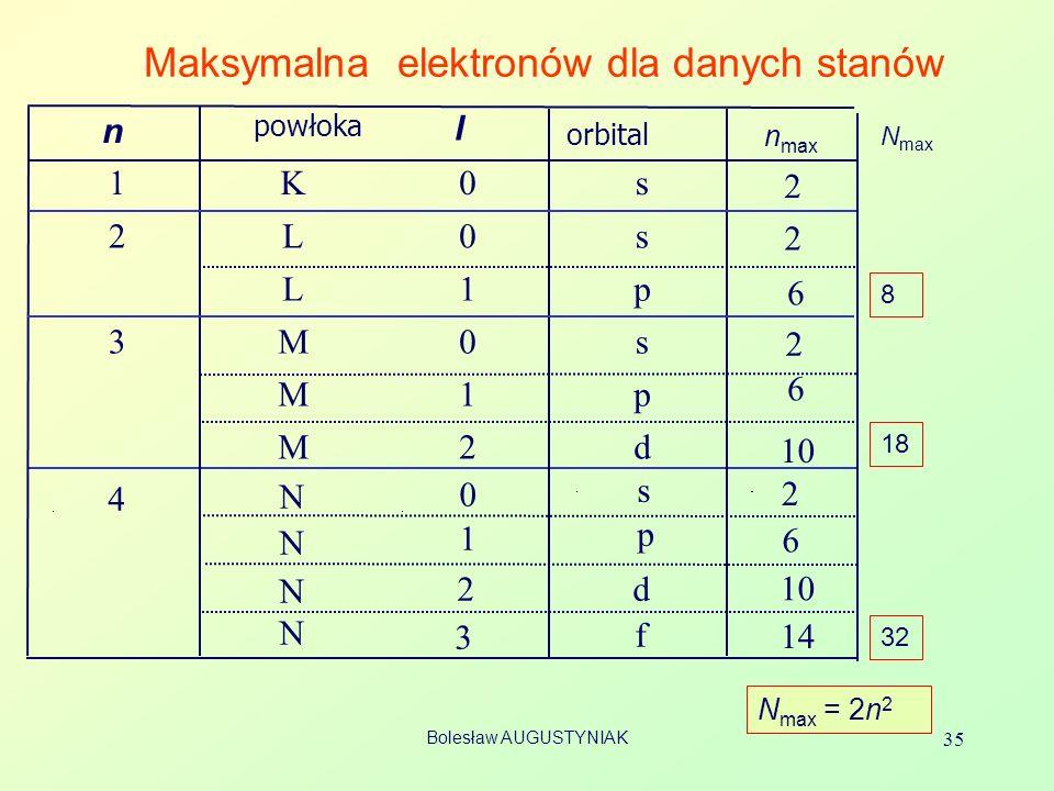 Bolesław AUGUSTYNIAK 35 Maksymalna elektronów dla danych stanów n powłoka l orbital 1K0s 2L0s L1p 3M0s M1p M2d 4 N N N N 0 1 2 3 s p d f n max 2 2 2 6 6 6 2 10 14 N max = 2n 2 8 18 32 N max