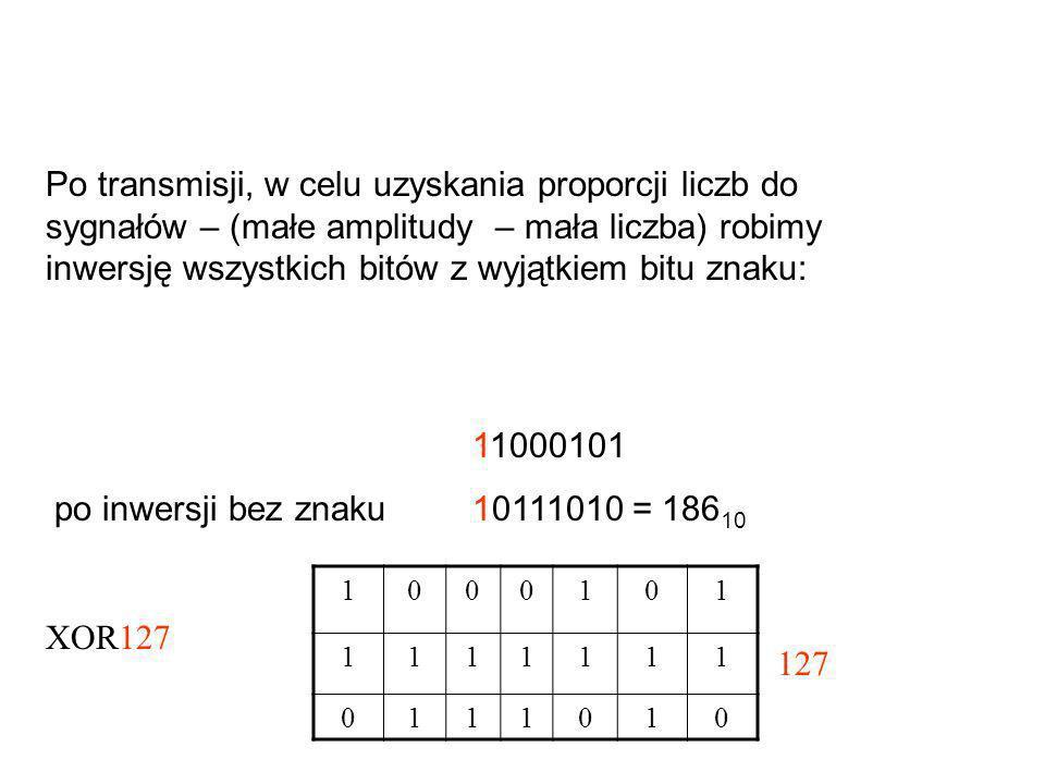 11000101 po inwersji bez znaku10111010 = 186 10 Po transmisji, w celu uzyskania proporcji liczb do sygnałów – (małe amplitudy – mała liczba) robimy in