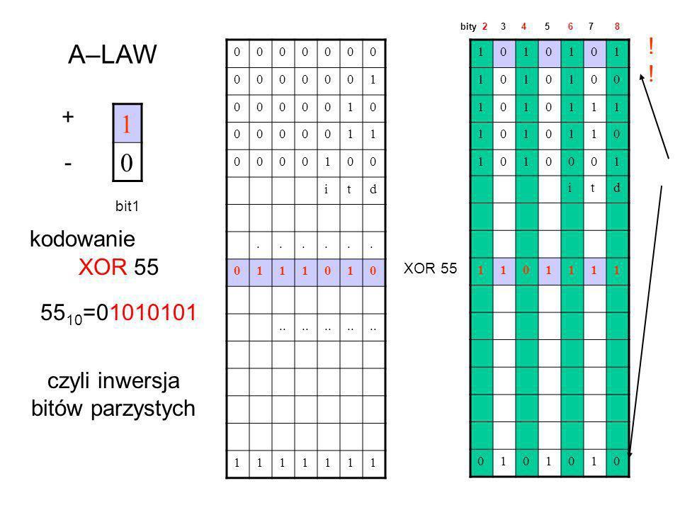 1 0 A–LAW + - bit1 0000000 0000001 0000010 0000011 0000100 itd...... 0111010.. 1111111 XOR 55 55 10 =01010101 XOR 55 1010101 1010100 1010111 1010110 1