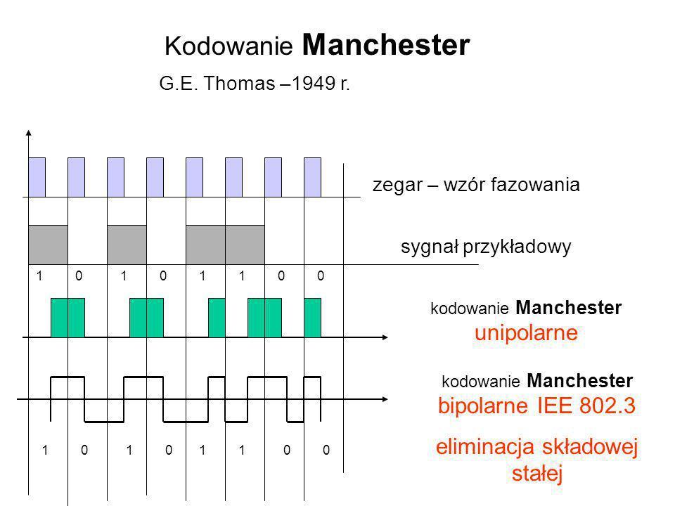 11110000 kodowanie Manchester unipolarne 11110000 zegar – wzór fazowania sygnał przykładowy kodowanie Manchester bipolarne IEE 802.3 eliminacja składo