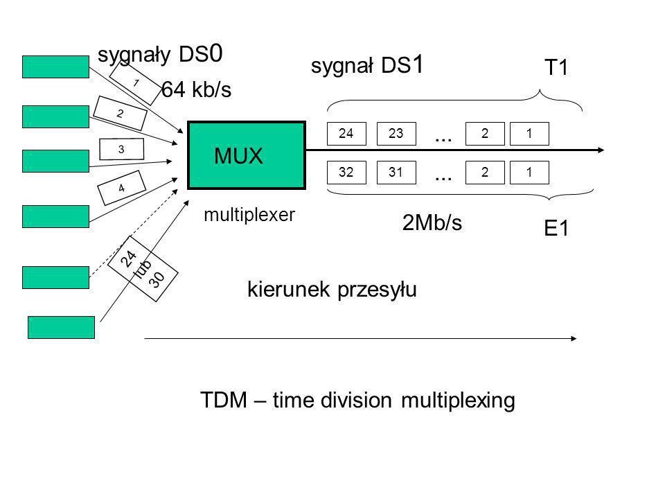 1 2 4 24 lub 30 3 242321... MUX kierunek przesyłu sygnały DS 0 sygnał DS 1 64 kb/s multiplexer TDM – time division multiplexing 2Mb/s 323121... E1 T1