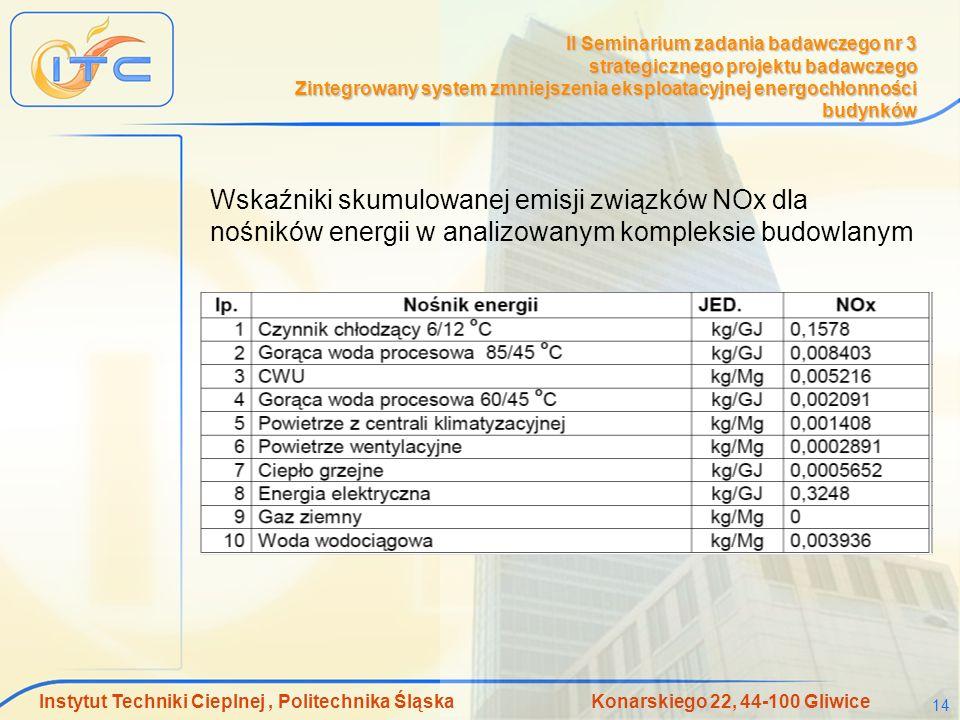 Instytut Techniki Cieplnej, Politechnika Śląska Konarskiego 22, 44-100 Gliwice 14 II Seminarium zadania badawczego nr 3 strategicznego projektu badawczego Zintegrowany system zmniejszenia eksploatacyjnej energochłonności budynków Wskaźniki skumulowanej emisji związków NOx dla nośników energii w analizowanym kompleksie budowlanym