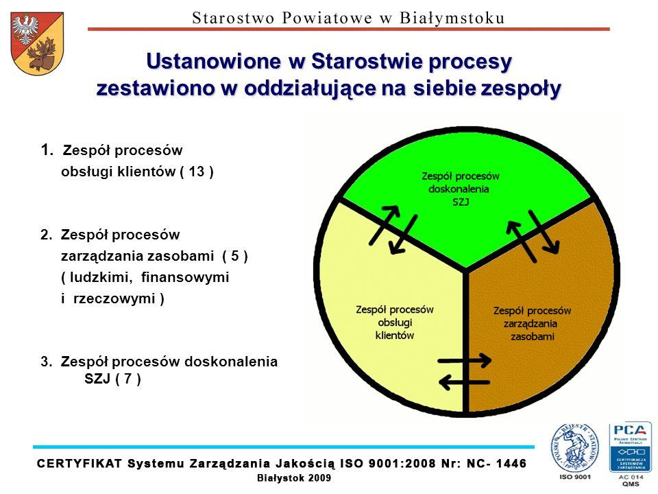 Ustanowione w Starostwie procesy zestawiono w oddziałujące na siebie zespoły 1. Zespół procesów obsługi klientów ( 13 ) 2. Zespół procesów zarządzania