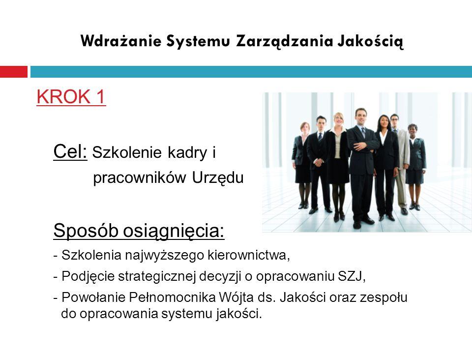 Wdrażanie Systemu Zarządzania Jakością KROK 2 Cel: Diagnoza istniejącego stanu zarządzania Sposób osiągnięcia: - Zapoznanie się z działaniami prowadzonymi w Urzędzie, - Ustalenie powiązań pomiędzy poszczególnymi działaniami, - Omówienie dodatkowych działań wymagających uregulowania, - Ewentualne wyłączenia wymagań dotyczących realizacji wyrobu/usługi
