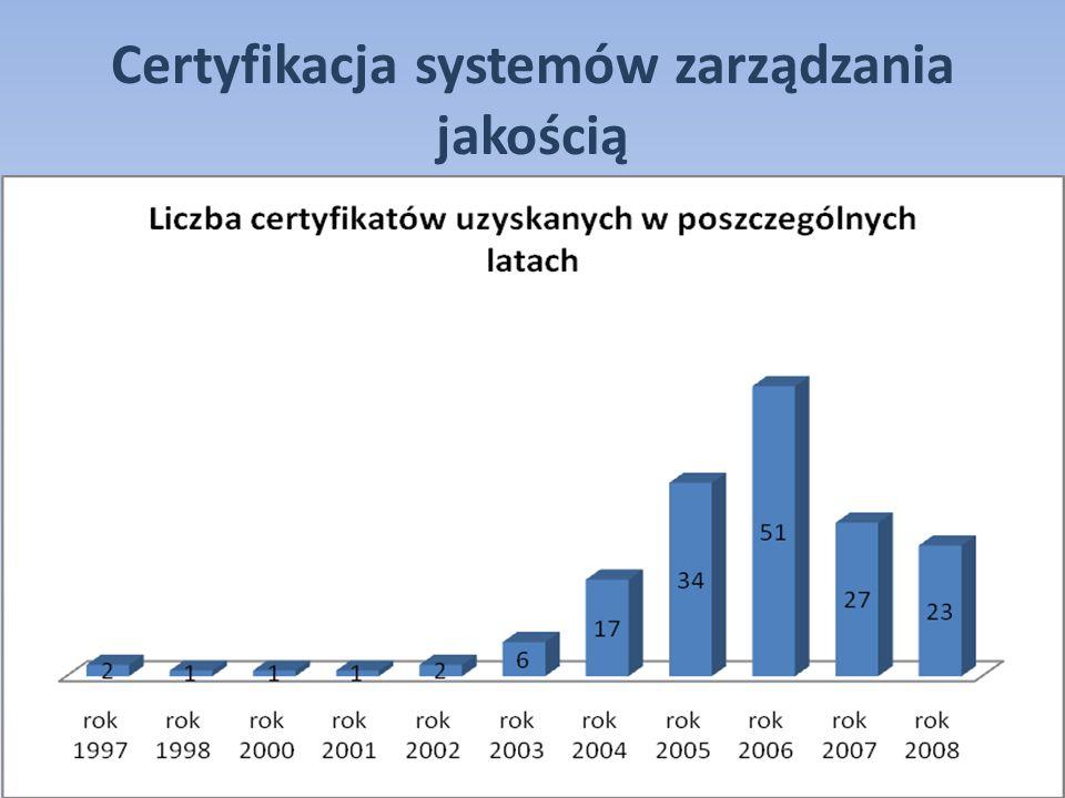 Certyfikacja systemów zarządzania jakością