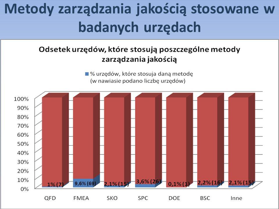 Metody zarządzania jakością stosowane w badanych urzędach 9,6% (69)