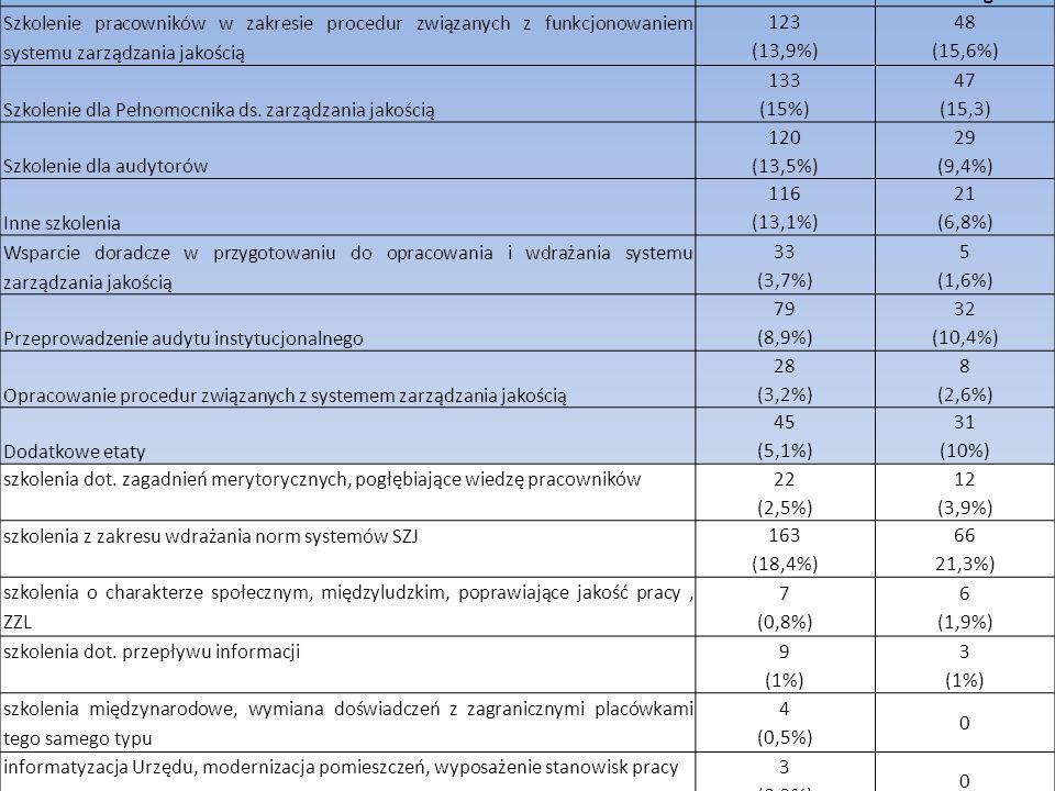 Zidentyfikowane potrzeby w zakresie zarządzania jakością Liczba wskazań / (%) Urzędy posiadające wdrożony SZJ Urzędy nie posiadające wdrożonego SZJ Szkolenie pracowników w zakresie procedur związanych z funkcjonowaniem systemu zarządzania jakością 123 (13,9%) 48 (15,6%) Szkolenie dla Pełnomocnika ds.