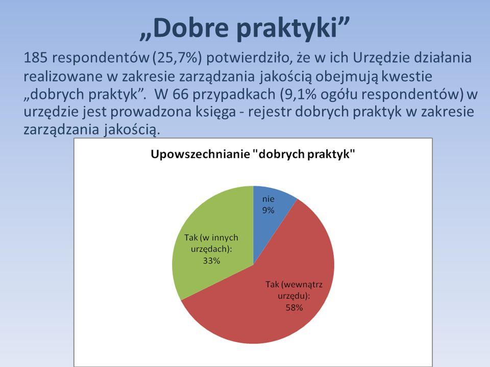 Dobre praktyki 185 respondentów (25,7%) potwierdziło, że w ich Urzędzie działania realizowane w zakresie zarządzania jakością obejmują kwestie dobrych praktyk.