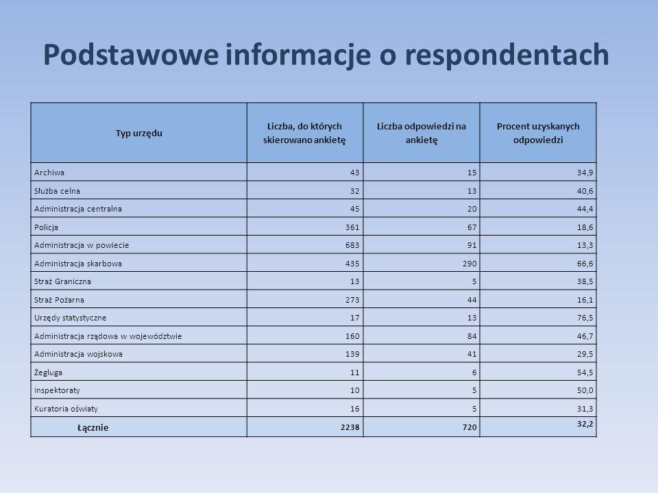 Podstawowe informacje o respondentach Typ urzędu Liczba, do których skierowano ankietę Liczba odpowiedzi na ankietę Procent uzyskanych odpowiedzi Archiwa431534,9 Służba celna321340,6 Administracja centralna452044,4 Policja3616718,6 Administracja w powiecie6839113,3 Administracja skarbowa43529066,6 Straż Graniczna13538,5 Straż Pożarna2734416,1 Urzędy statystyczne171376,5 Administracja rządowa w województwie1608446,7 Administracja wojskowa1394129,5 Żegluga11654,5 Inspektoraty10550,0 Kuratoria oświaty16531,3 Łącznie 2238720 32,2