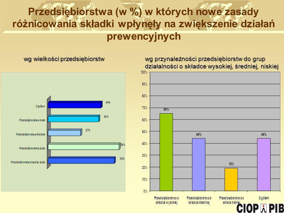 Przedsiębiorstwa (w %) w których nowe zasady różnicowania składki wpłynęły na zwiększenie działań prewencyjnych wg wielkości przedsiębiorstw wg wielko