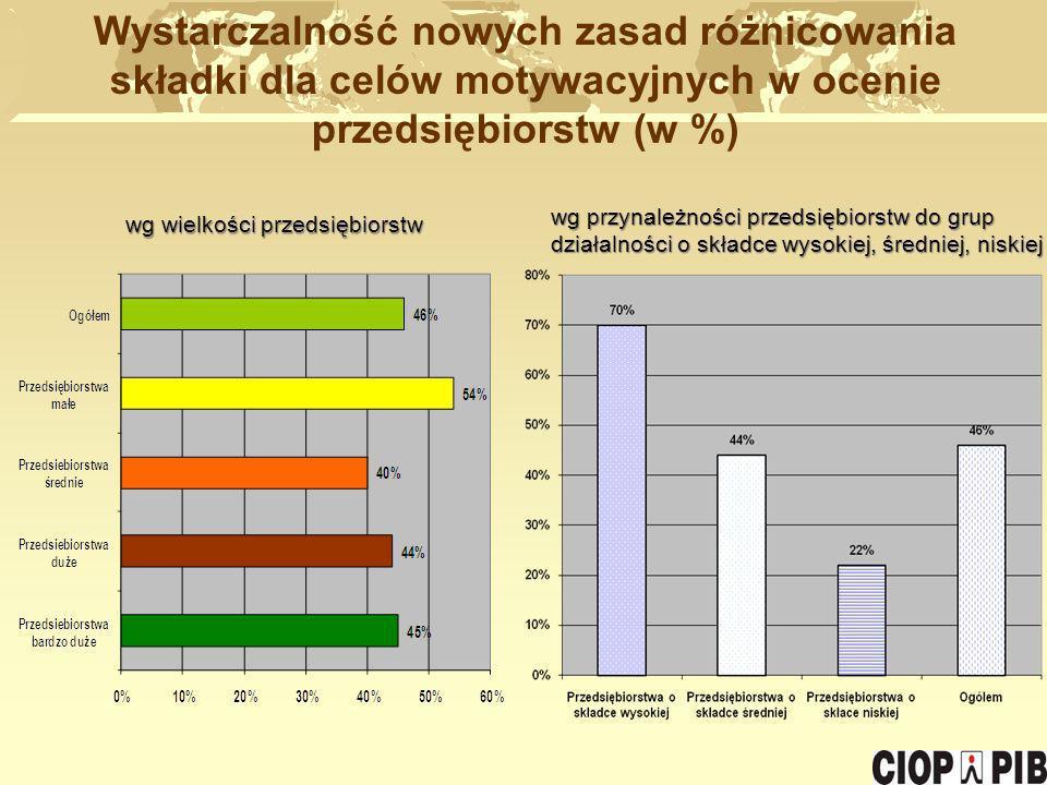 Wystarczalność nowych zasad różnicowania składki dla celów motywacyjnych w ocenie przedsiębiorstw (w %) wg wielkości przedsiębiorstw wg przynależności