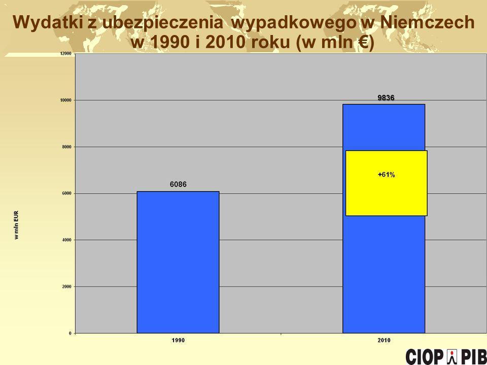 Wydatki z ubezpieczenia wypadkowego w Niemczech w 1990 i 2010 roku (w mln )