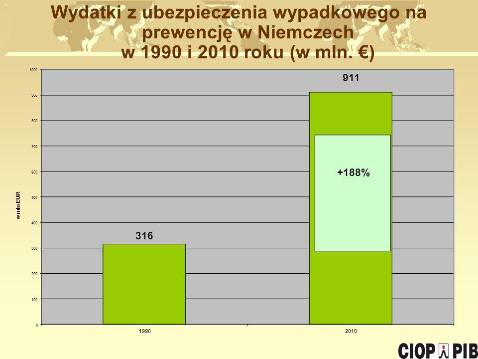 Wydatki z ubezpieczenia wypadkowego na prewencję w Niemczech w 1990 i 2010 roku (w mln. )