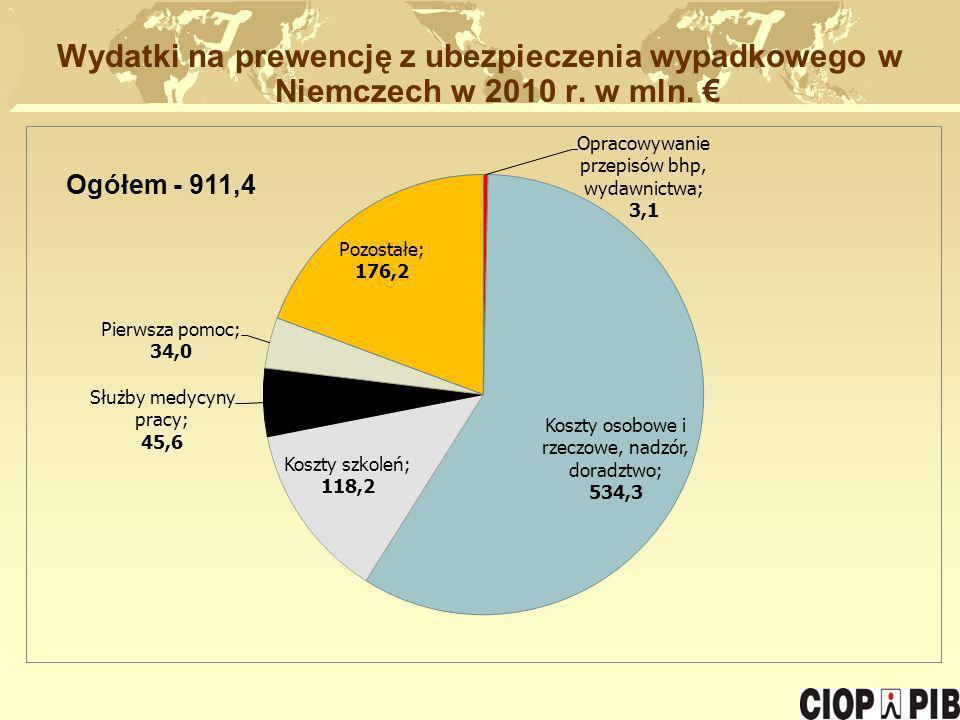 Wydatki na prewencję z ubezpieczenia wypadkowego w Niemczech w 2010 r. w mln. Ogółem - 911,4