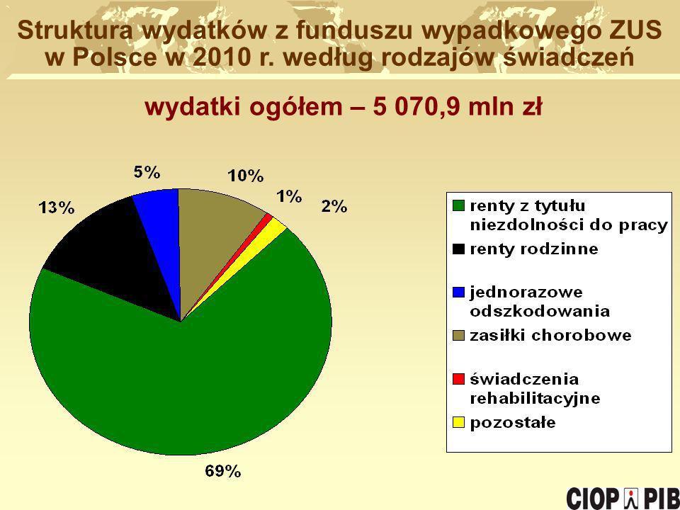 Struktura wydatków z funduszu wypadkowego ZUS w Polsce w 2010 r. według rodzajów świadczeń wydatki ogółem – 5 070,9 mln zł