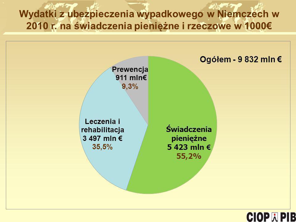 Wydatki z ubezpieczenia wypadkowego w Niemczech w 2010 r. na świadczenia pieniężne i rzeczowe w 1000