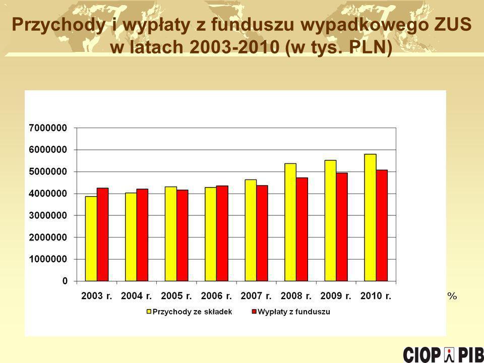 Przychody i wypłaty z funduszu wypadkowego ZUS w latach 2003-2010 (w tys. PLN) POZIOM BEZPIECZEŃSTWA