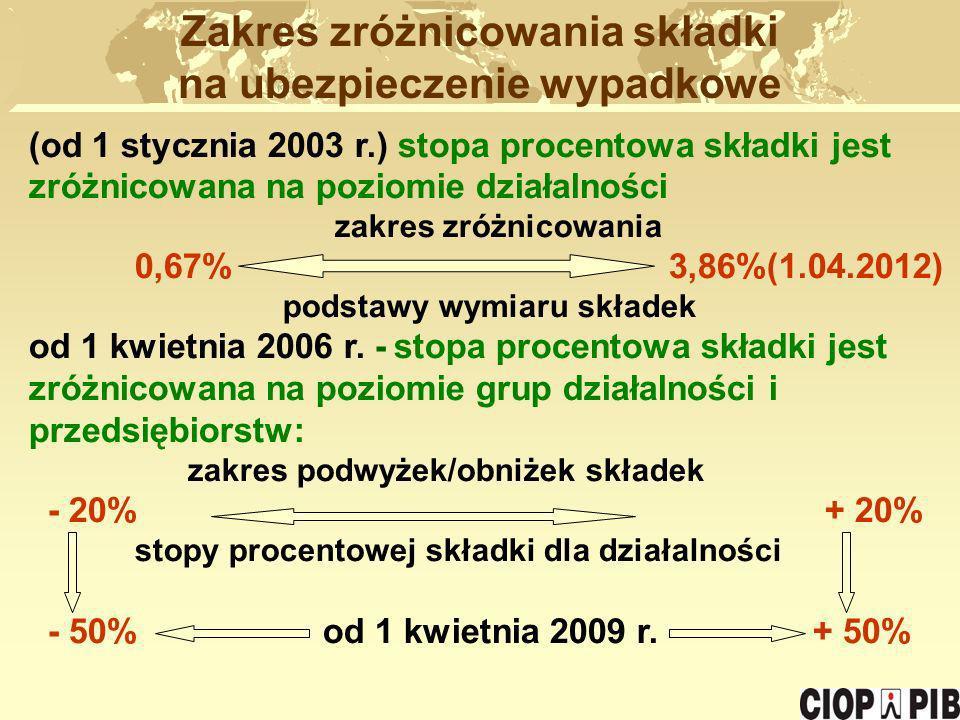 (od 1 stycznia 2003 r.) stopa procentowa składki jest zróżnicowana na poziomie działalności zakres zróżnicowania 0,67% 3,86%(1.04.2012) podstawy wymia