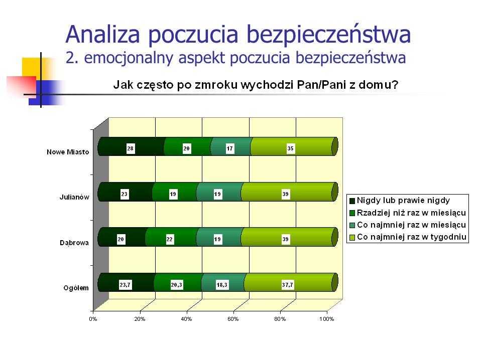 Analiza poczucia bezpieczeństwa 2. emocjonalny aspekt poczucia bezpieczeństwa