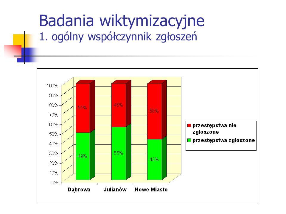 Badania wiktymizacyjne 1. ogólny współczynnik zgłoszeń