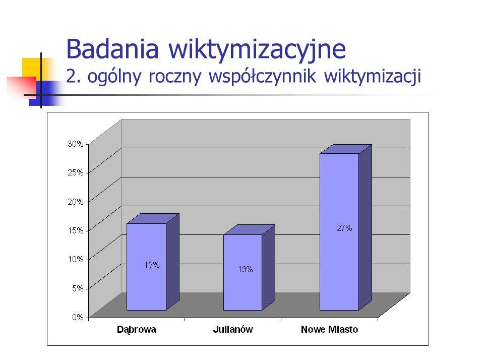Badania wiktymizacyjne 2. ogólny roczny współczynnik wiktymizacji