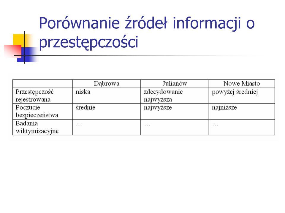 Porównanie źródeł informacji o przestępczości