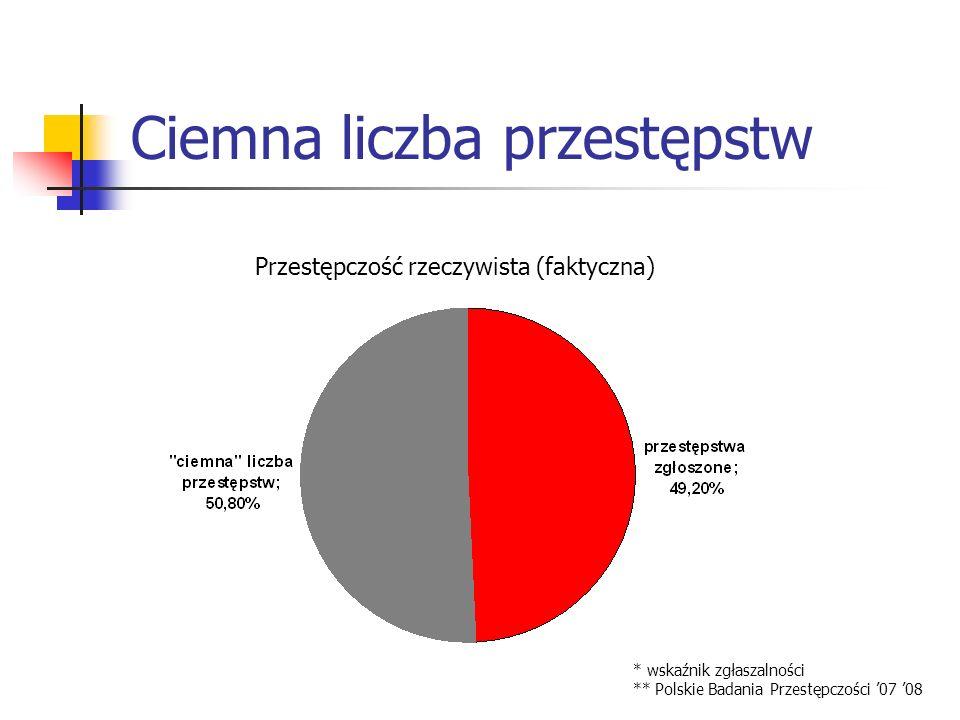 Ciemna liczba przestępstw Przestępczość rzeczywista (faktyczna) * wskaźnik zgłaszalności ** Polskie Badania Przestępczości 07 08