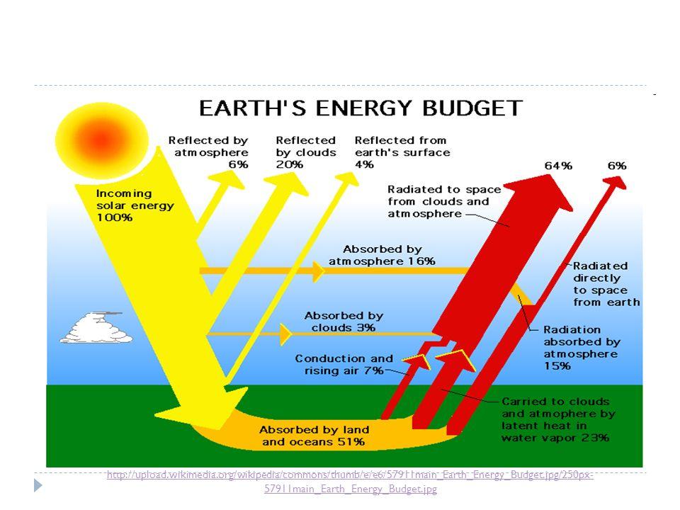 http://upload.wikimedia.org/wikipedia/commons/thumb/e/e6/57911main_Earth_Energy_Budget.jpg/250px- 57911main_Earth_Energy_Budget.jpg