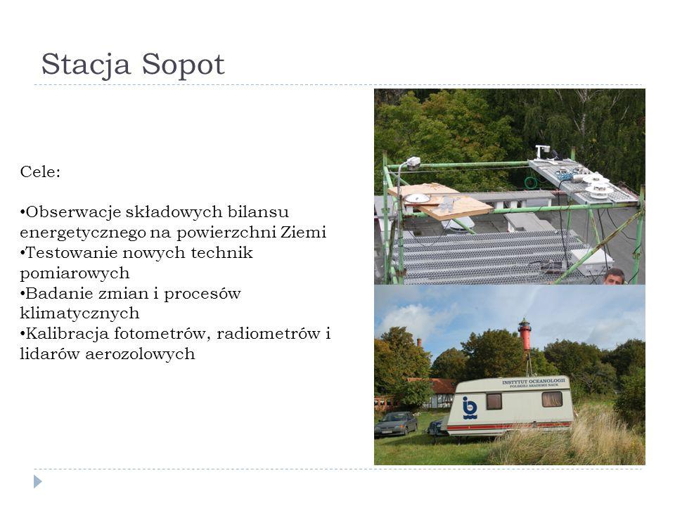 Stacja Sopot Cele: Obserwacje składowych bilansu energetycznego na powierzchni Ziemi Testowanie nowych technik pomiarowych Badanie zmian i procesów klimatycznych Kalibracja fotometrów, radiometrów i lidarów aerozolowych