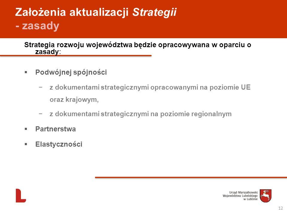 Założenia aktualizacji Strategii - zasady Strategia rozwoju województwa będzie opracowywana w oparciu o zasady: Podwójnej spójności z dokumentami stra