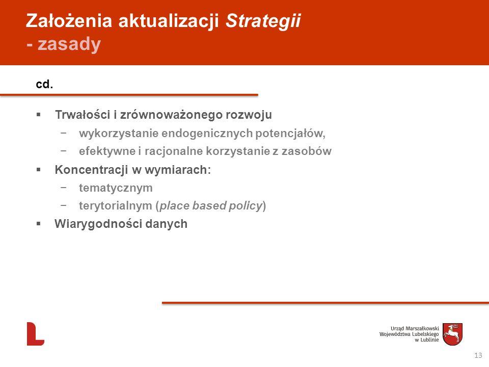 Założenia aktualizacji Strategii - zasady cd. Trwałości i zrównoważonego rozwoju wykorzystanie endogenicznych potencjałów, efektywne i racjonalne korz