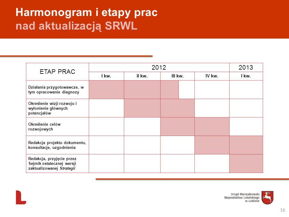 Harmonogram i etapy prac nad aktualizacją SRWL ETAP PRAC 20122013 I kw.II kw.III kw.IV kw.I kw. Działania przygotowawcze, w tym opracowanie diagnozy O