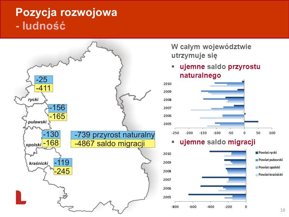 Pozycja rozwojowa - ludność 18 W całym województwie utrzymuje się ujemne saldo przyrostu naturalnego ujemne saldo migracji