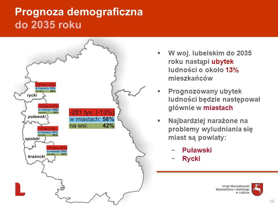 19 Prognoza demograficzna do 2035 roku W woj. lubelskim do 2035 roku nastąpi ubytek ludności o około 13% mieszkańców Prognozowany ubytek ludności będz