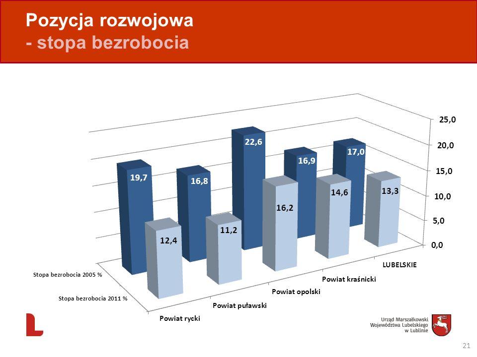 Pozycja rozwojowa - stopa bezrobocia 21