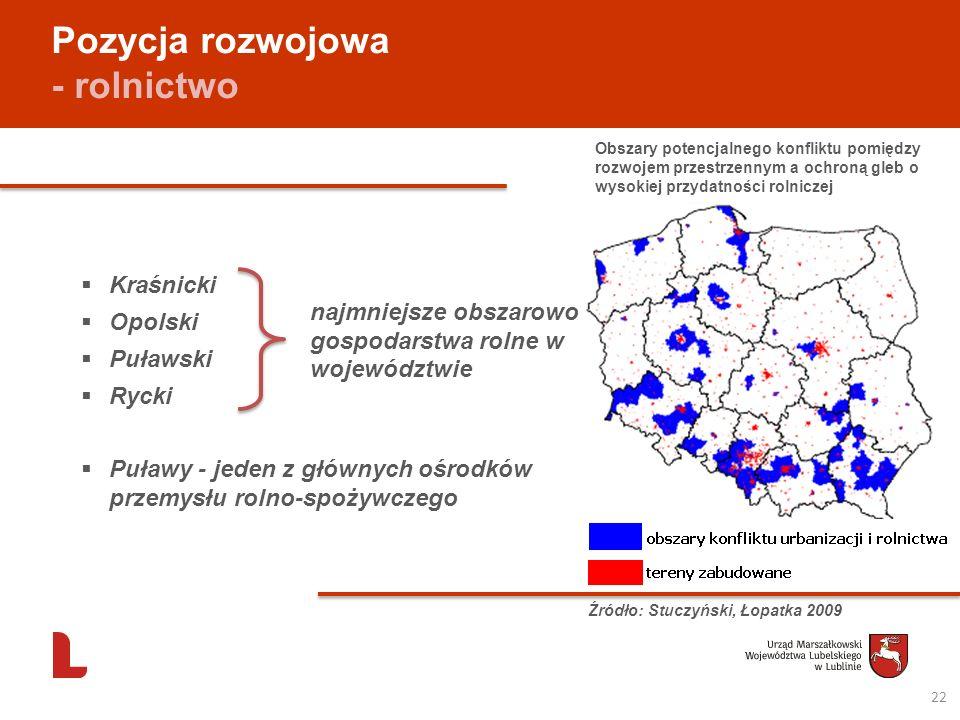 Pozycja rozwojowa - rolnictwo 22 Kraśnicki Opolski Puławski Rycki Puławy - jeden z głównych ośrodków przemysłu rolno-spożywczego najmniejsze obszarowo