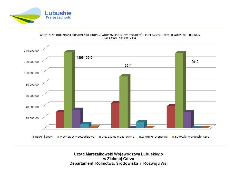 Urząd Marszałkowski Województwa Lubuskiego w Zielonej Górze Departament Rolnictwa, Środowiska i Rozwoju Wsi