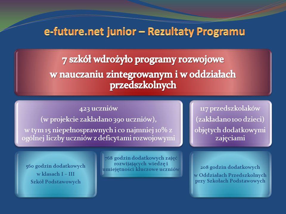423 uczniów (w projekcie zakładano 390 uczniów), w tym 15 niepełnosprawnych i co najmniej 10% z ogólnej liczby uczniów z deficytami rozwojowymi 560 godzin dodatkowych w klasach I – III Szkół Podstawowych 768 godzin dodatkowych zajęć rozwijających wiedzę i umiejętności kluczowe uczniów 117 przedszkolaków (zakładano 100 dzieci) objętych dodatkowymi zajęciami 208 godzin dodatkowych w Oddziałach Przedszkolnych przy Szkołach Podstawowych