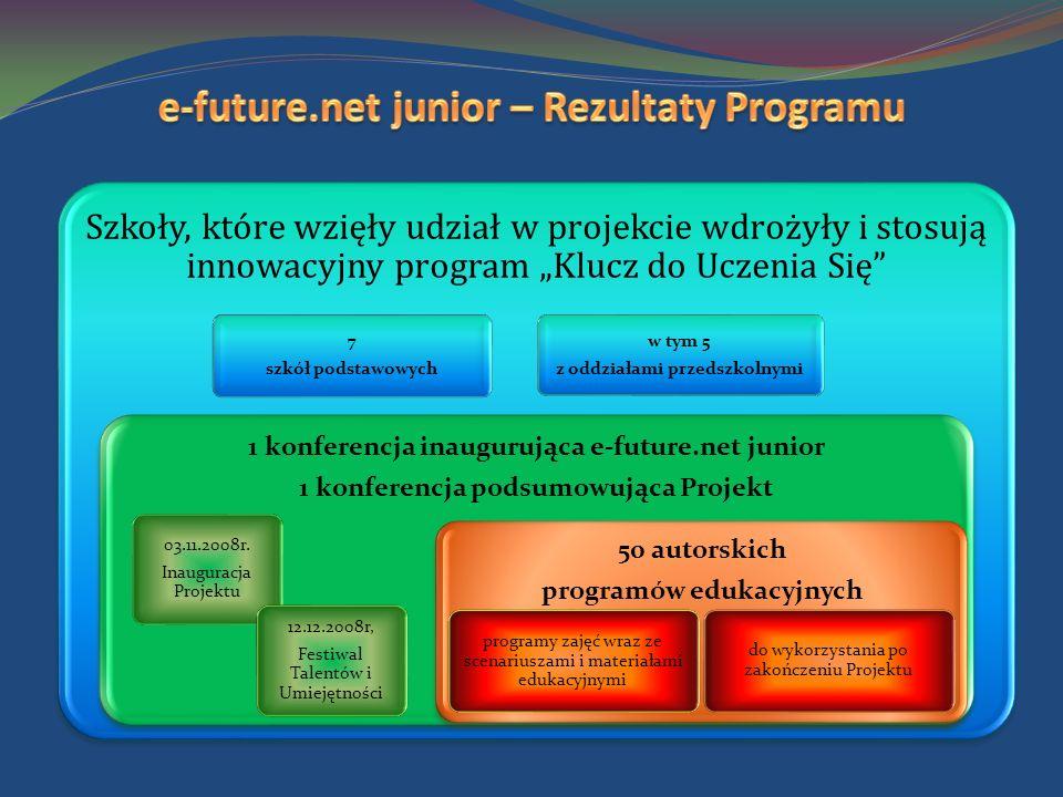 Szkoły, które wzięły udział w projekcie wdrożyły i stosują innowacyjny program Klucz do Uczenia Się 7 szkół podstawowych w tym 5 z oddziałami przedszkolnymi 1 konferencja inaugurująca e-future.net junior 1 konferencja podsumowująca Projekt 03.11.2008r.