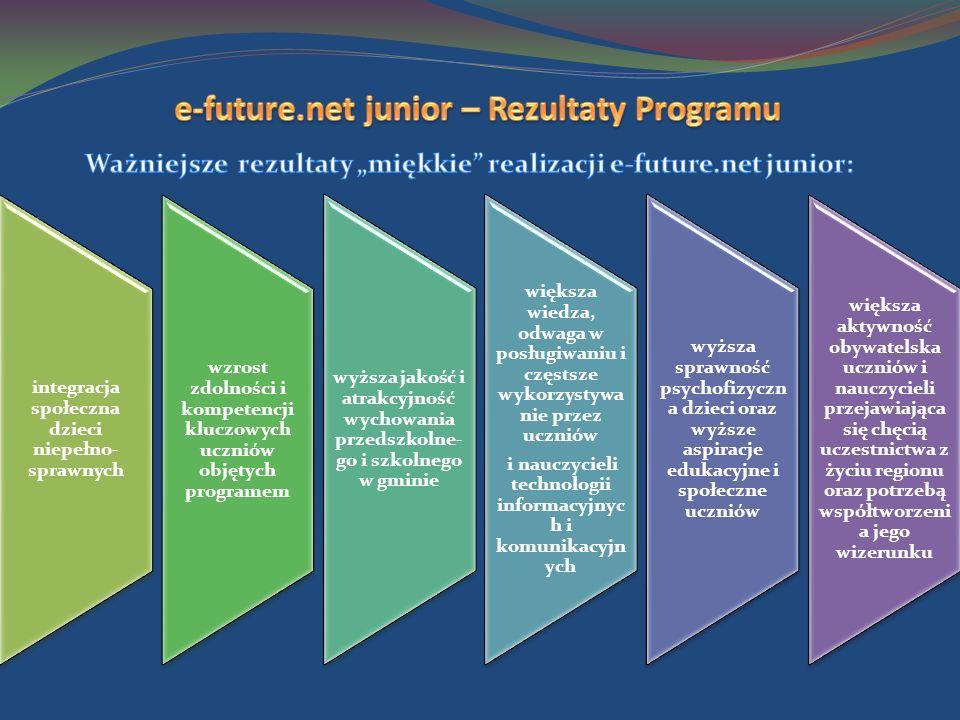 integracja społeczna dzieci niepełno- sprawnych wzrost zdolności i kompetencji kluczowych uczniów objętych programem wyższa jakość i atrakcyjność wychowania przedszkolne- go i szkolnego w gminie większa wiedza, odwaga w posługiwaniu i częstsze wykorzystywa nie przez uczniów i nauczycieli technologii informacyjnyc h i komunikacyjn ych wyższa sprawność psychofizyczn a dzieci oraz wyższe aspiracje edukacyjne i społeczne uczniów większa aktywność obywatelska uczniów i nauczycieli przejawiająca się chęcią uczestnictwa z życiu regionu oraz potrzebą współtworzeni a jego wizerunku