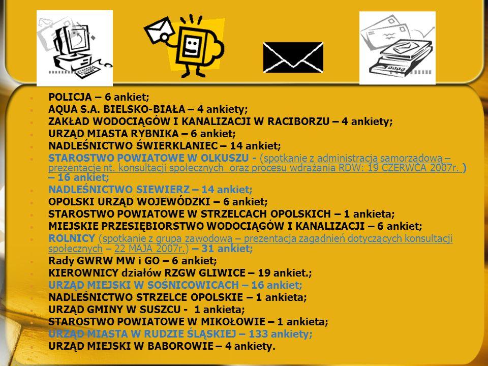 Od 22 grudnia 2006r. do 22 czerwca 2007r. z terenu Regionów Wodnych Małej Wisły, Czadeczki i Górnej Odry zebranych zostało 289 wypełnionych ANKIET. do