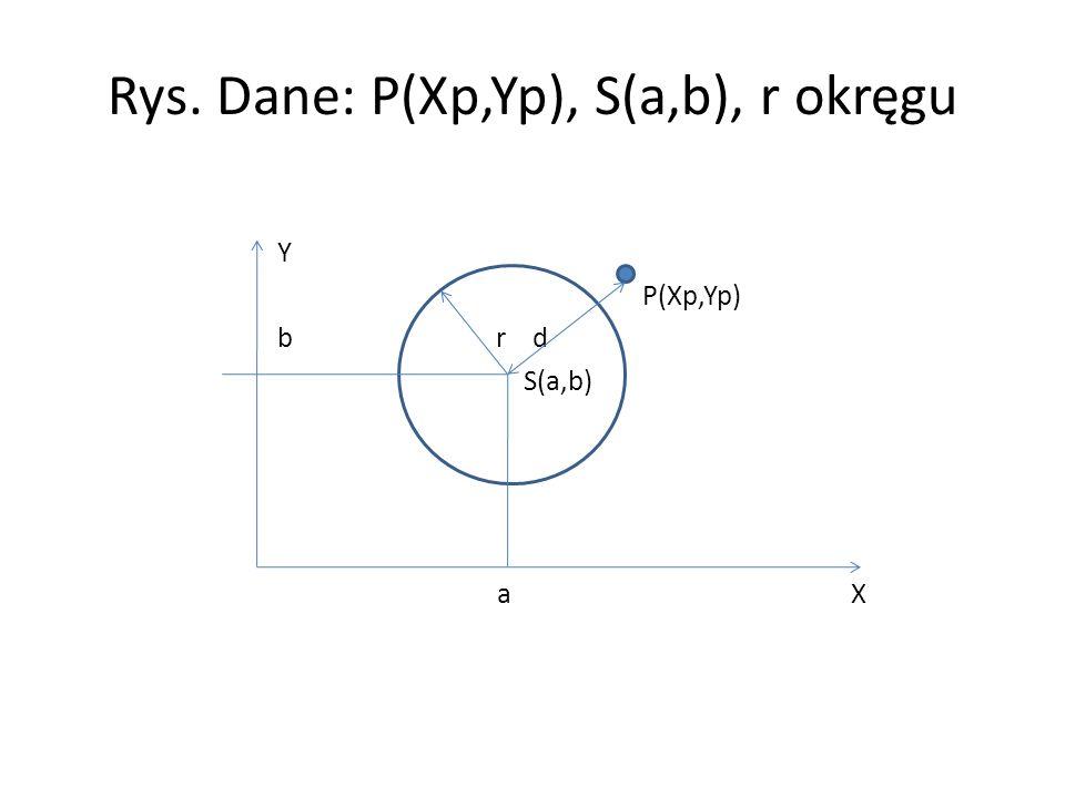 Rys. Dane: P(Xp,Yp), S(a,b), r okręgu Y P(Xp,Yp) b r d S(a,b) a X