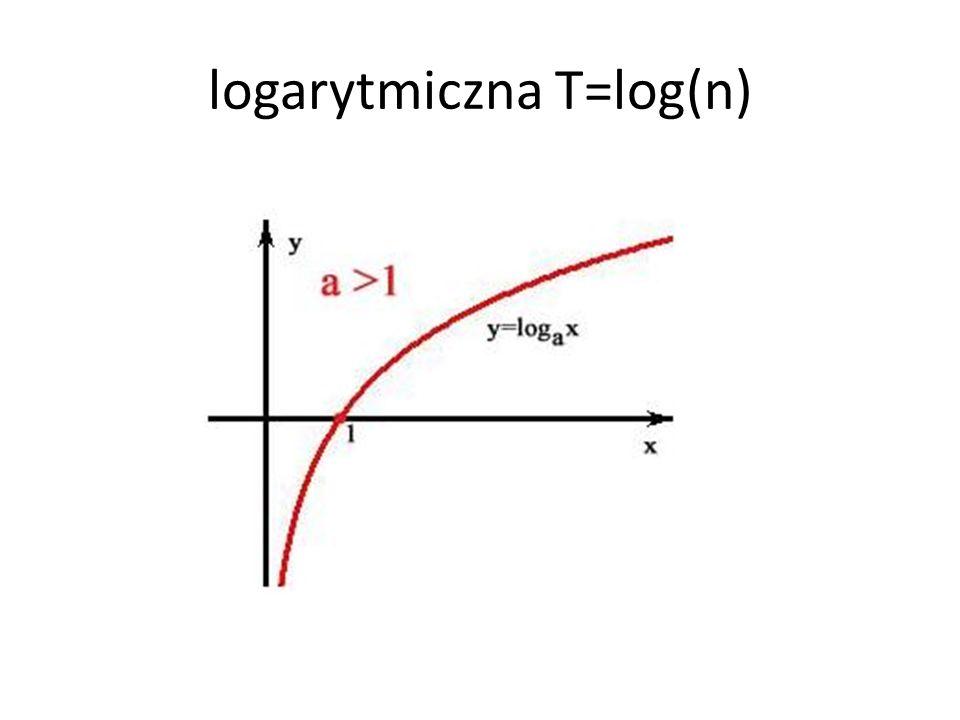 liniowa T=n