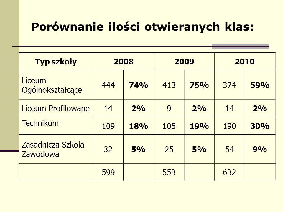 HARMONOGRAM DZIAŁAŃ 10-11.05.2010 (gimnazja w Warszawie) Kandydaci do szkół ponadgimnazjalnych, odbierają ze swoich szkół loginy do swoich kont oraz sprawdzają poprawność danych wprowadzonych przez gimnazja.