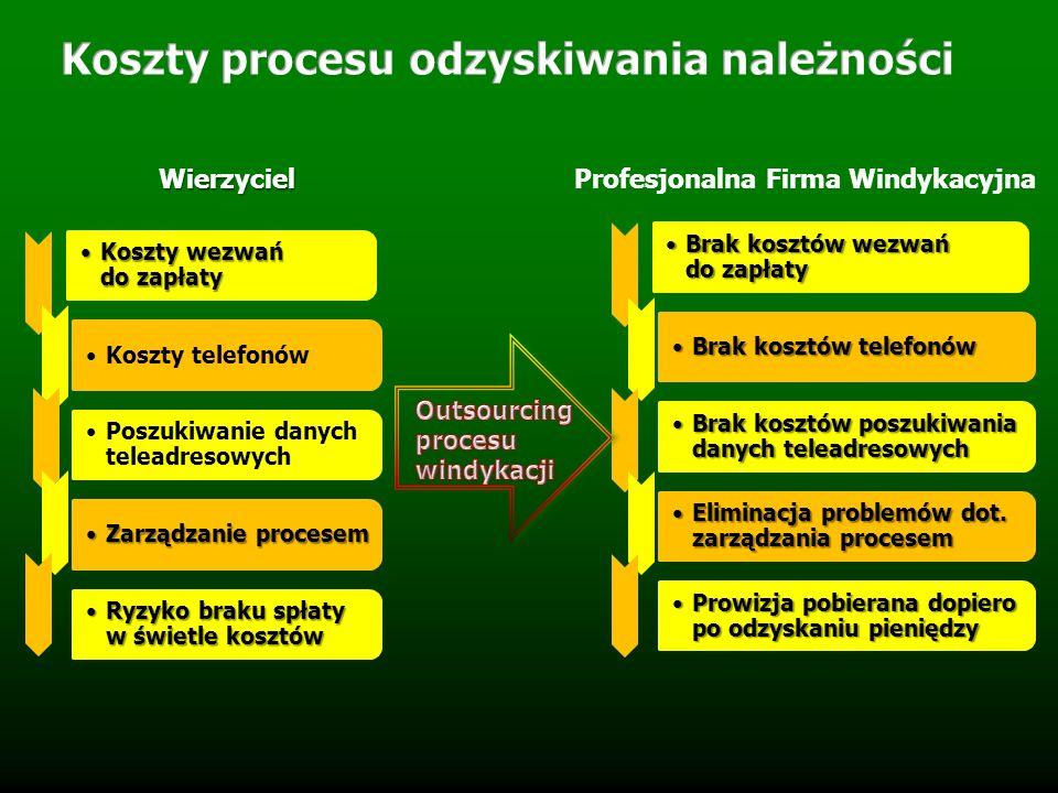 Koszty wezwań do zapłatyKoszty wezwań do zapłaty Koszty telefonów Poszukiwanie danych teleadresowych Zarządzanie procesemZarządzanie procesem Ryzyko b